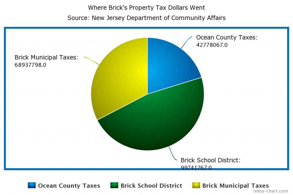 The breakdown of where Brick taxpayers' property tax revenue went in 2014.