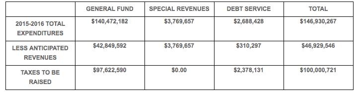 The 2015-16 Brick BOE budget, as adopted.