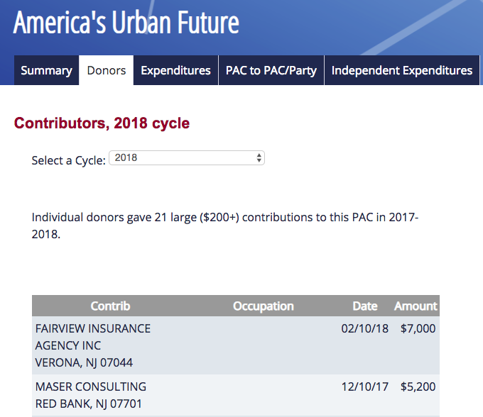 List of donations to America's Urban Future PAC. (Credit: Center for Responsive Politics)