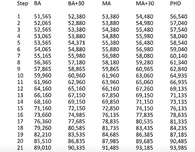 Brick, NJ Teacher Salary Guide (Source: NJ PERC)